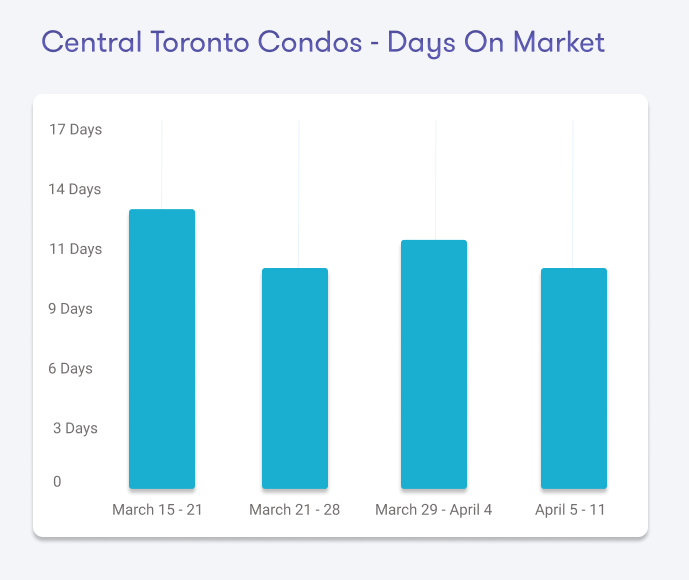 Toronto Real Estate Days on Market Covid-19