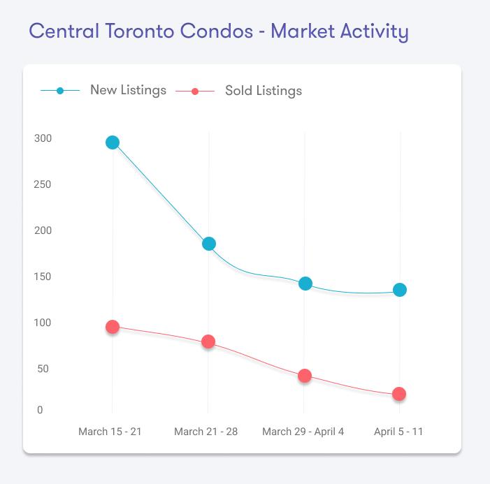 Toronto Real Estate Sales Covid19