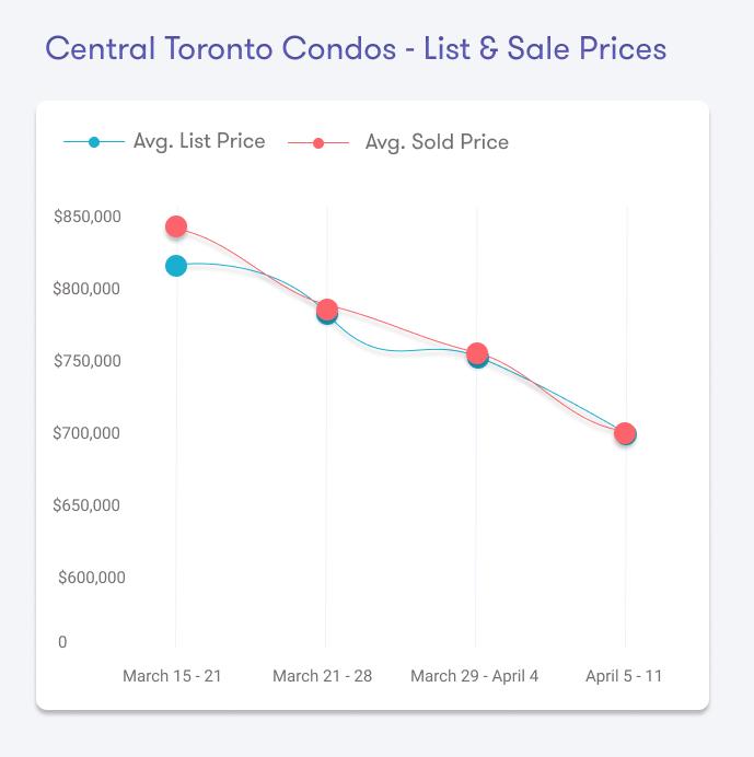 Toronto Real Estate Prices Covid19
